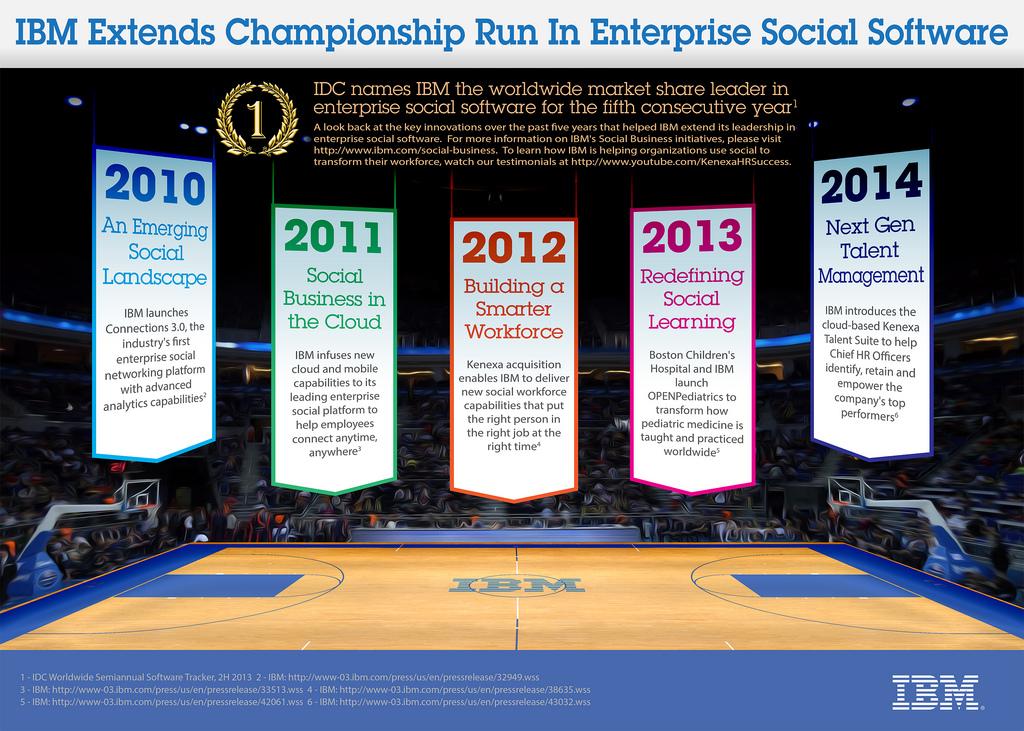IBM Named Worldwide Market Share Leader Fifth Year 1024