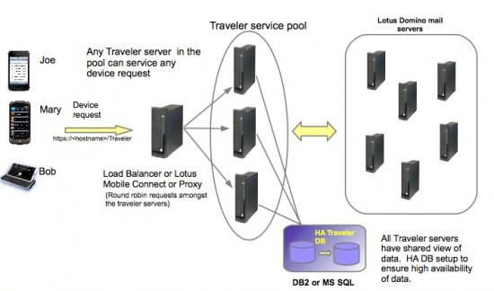 Schema vysoké dostupnosti Traveler serverů
