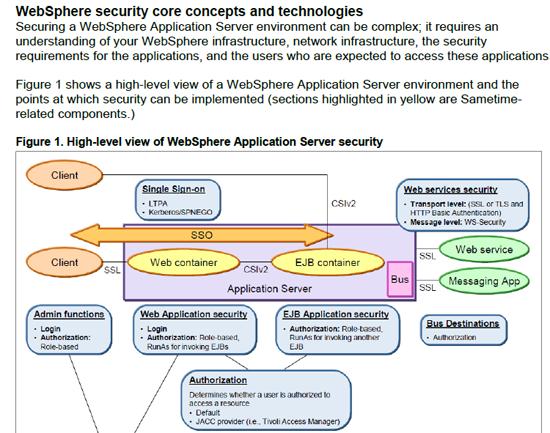 Sametime Security whitepaper